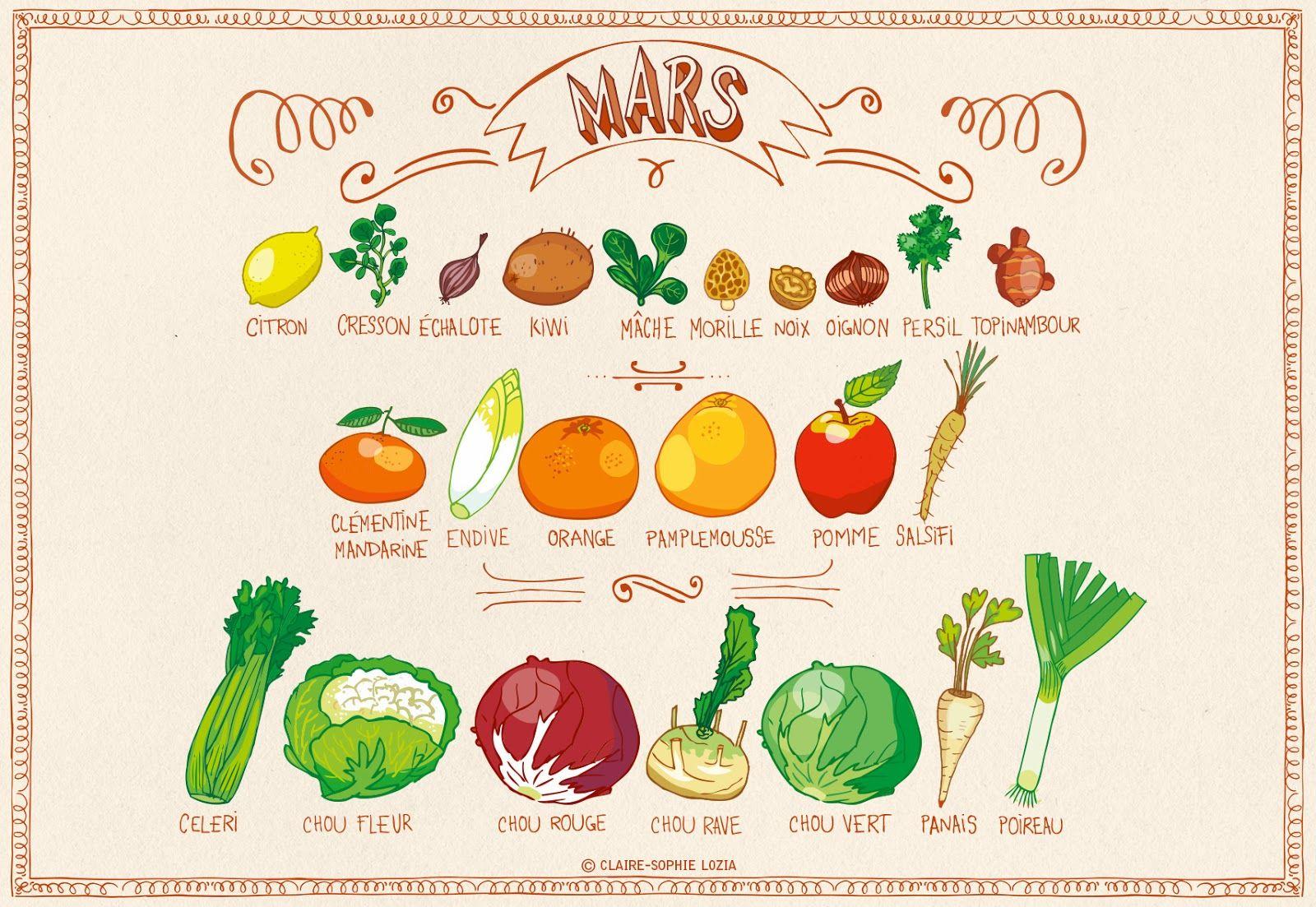 Cuisiner Les Produits De Saison Mars Fruits Et Legumes De