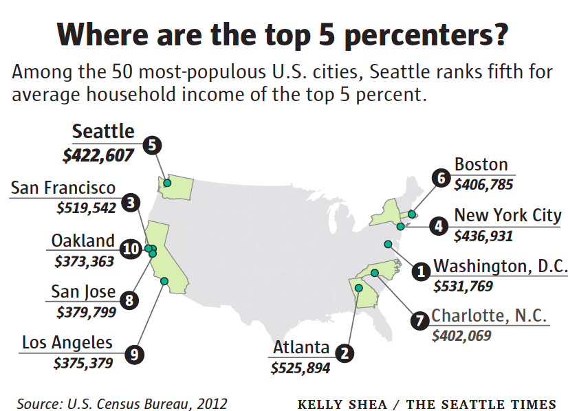 Income Inequality How Bad Is Seattle Seattle Seattle Times Infographic