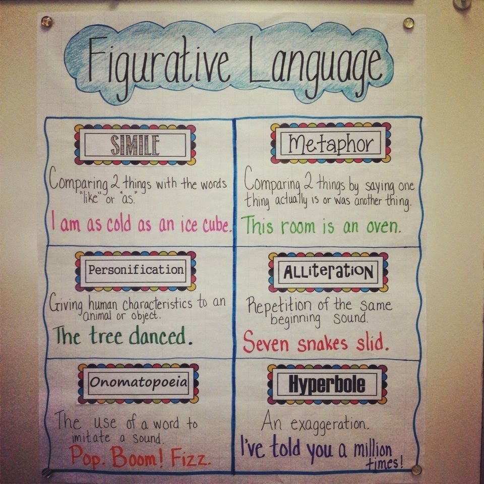 Figurative language anchor chart and activity ideas fun for my students meaningful too also free printable illustrated posters rh pinterest