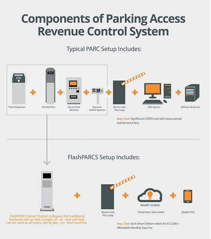 Pin By Roshan Shrestha On Nisha98 Parking Garage Cloud Based