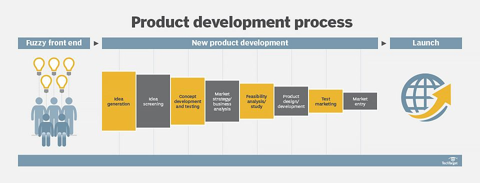 Product development is the process of designing, creating or