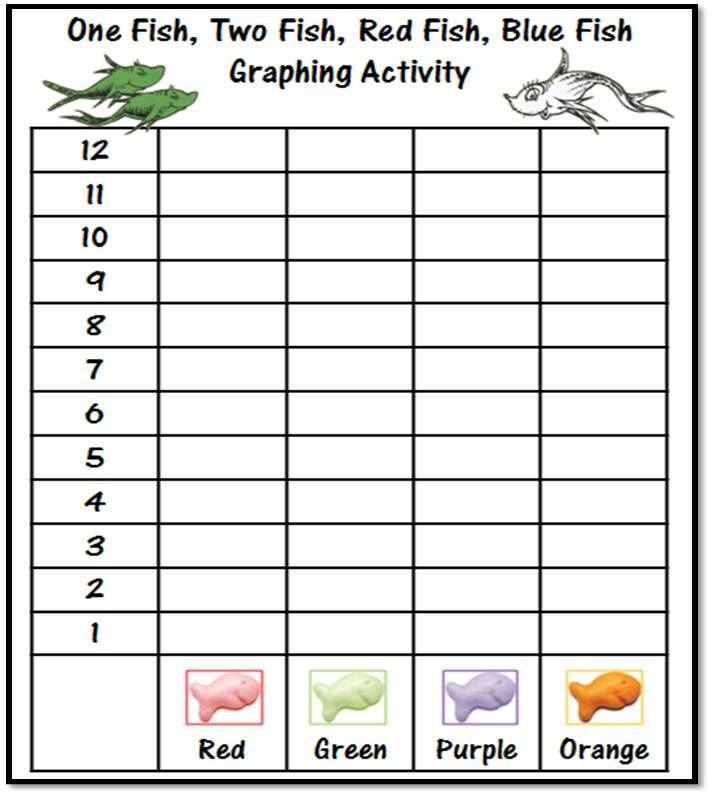 One Fish Two Fish Red Fish Blue Fish Graphing Activity