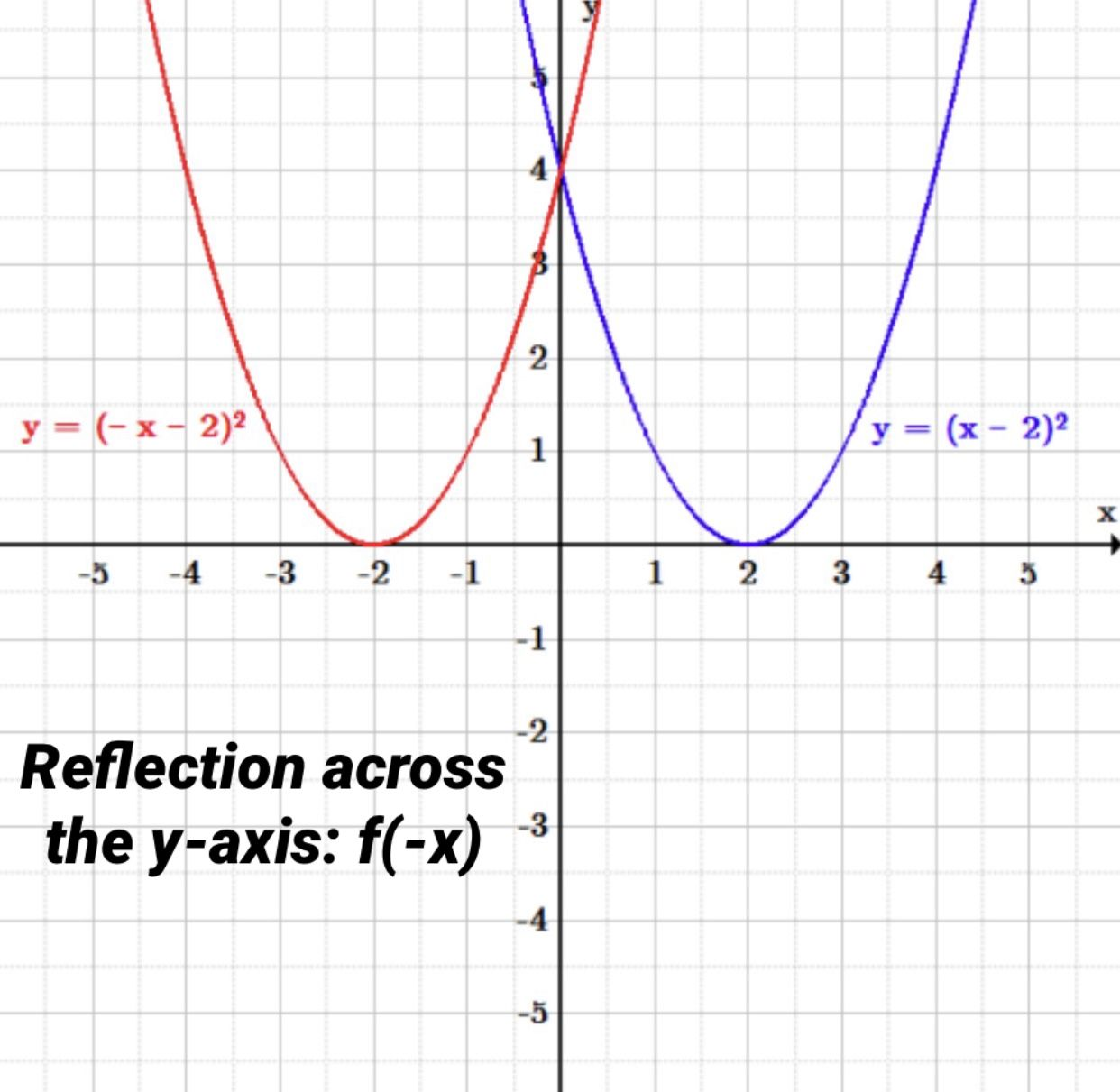 Reflection Across The Y Axis