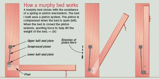 Murphy beds with piston   schematic diagram of how murphy bed