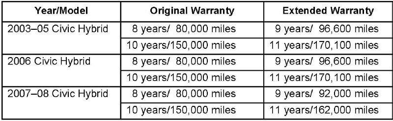 2008 Honda Civic Hybrid Battery Life Expectancy Di 2020