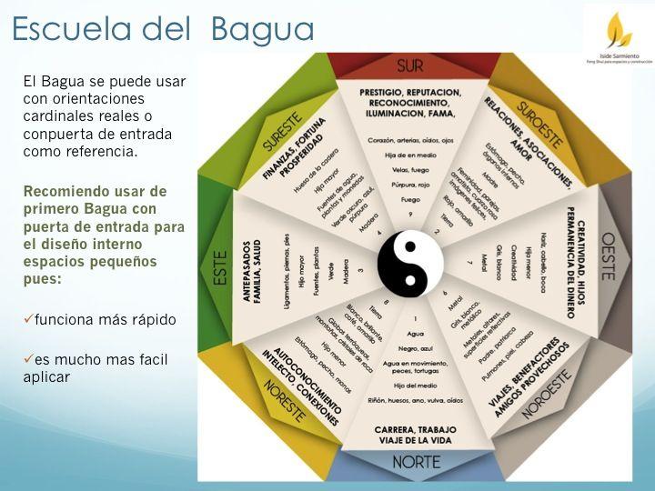 Bagua - Iside Sarmiento  - feng shui garten bagua