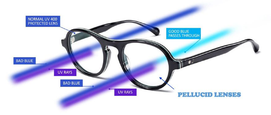 1ab01252d1 Blue Cut Lenses - Coolwinks.com. Find this Pin and more on Eyeglasses ...