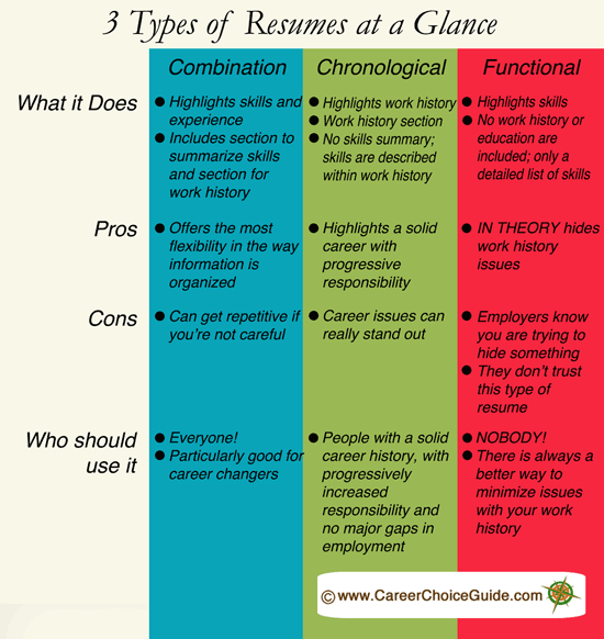 Chart Describing 3 Common Resume Styles