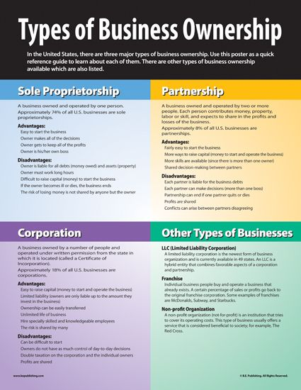 The Types Of Business Ownership Business Ownership Startup Business Plan Bookkeeping Business
