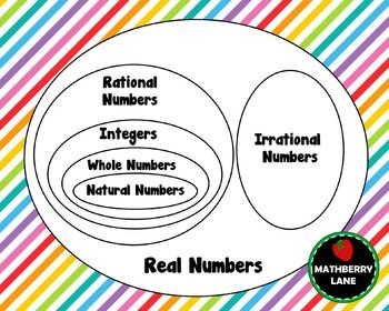 Real numbers venn diagram poster digital file to printmy algebra real numbers venn diagram poster digital file to printmy algebra students do ccuart Image collections