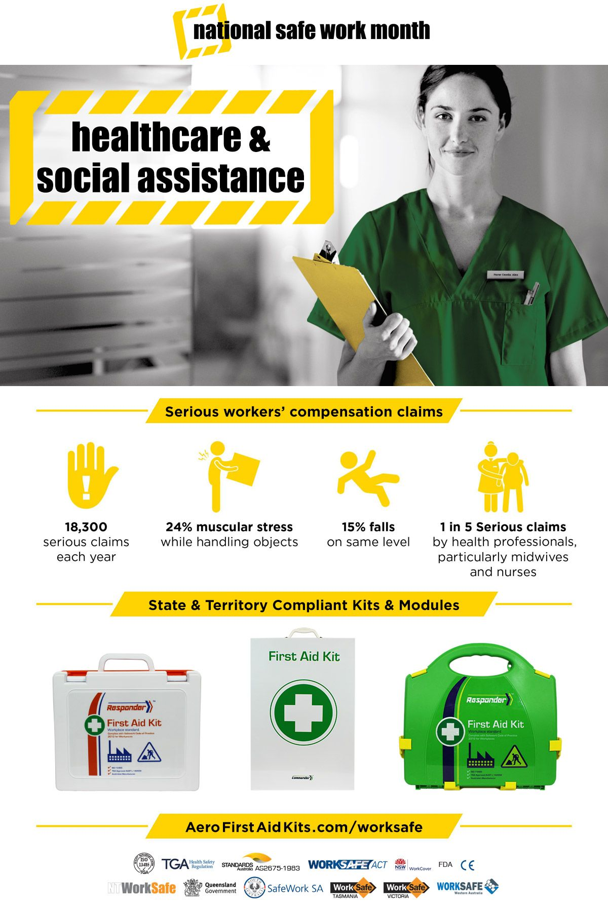 Healthcare & Social Assistance First Aid Kits National