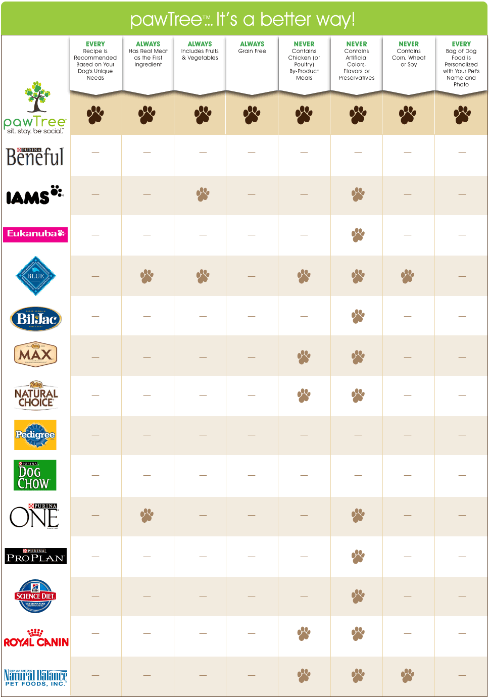 Compare Dog Food >> How Does Your Dog S Food Compare Www Pawtree Com Hooraydog