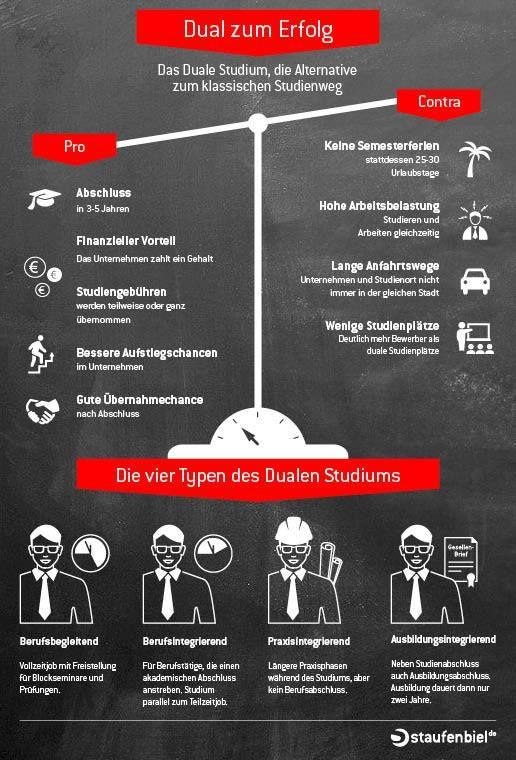 Staufenbiel De Die Jobborse Fur Studenten Absolventen Staufenbiel De Duales Studium Studium Studieren