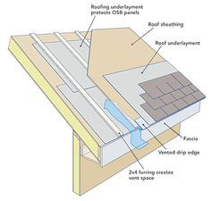 Air Sealing Sip Seams Roof Insulation Roofing Structural