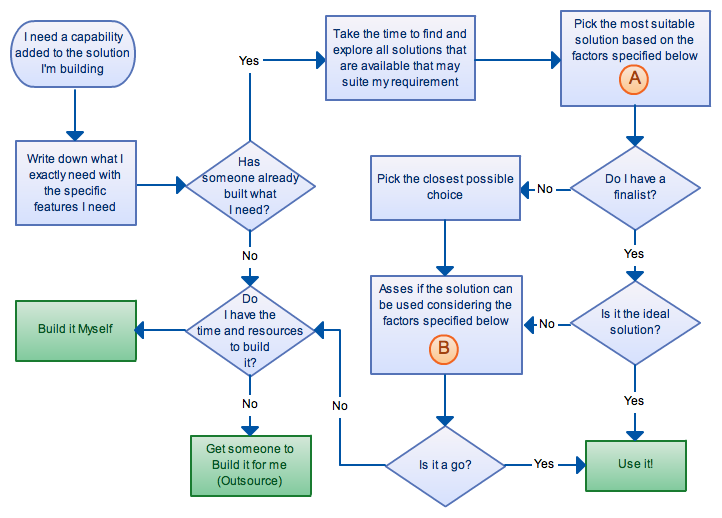 How To Decide OnBr  Choosing A Rd Party Solution  Flowcharts