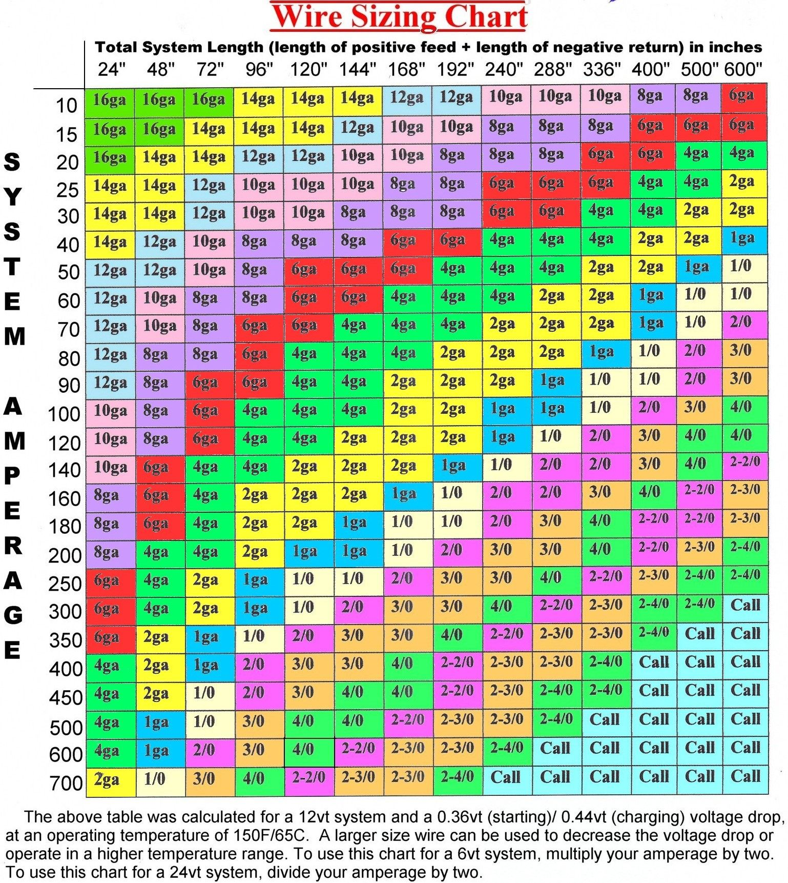 Wonderful Electrical Cable Ratings Chart Contemporary - Electrical ...
