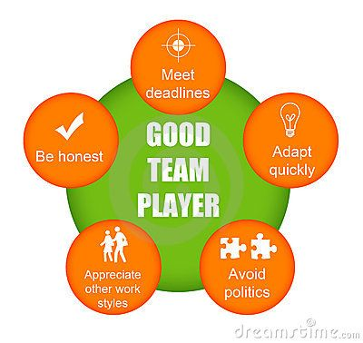 I Am A Good Team Member I Work Well With Others By Using A Good