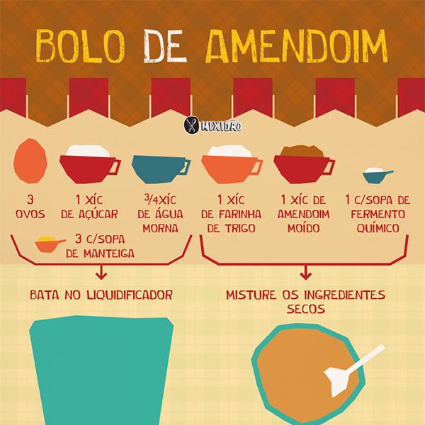 Infográfico receita de bolo de amendoim feito no liquidificador. Receita muito fácil, rápida de preparar e muito saborosa. Combina com as festa juninas. Ingredientes: farinha de trigo, amendoim moído, água, açúcar, ovo e manteiga.