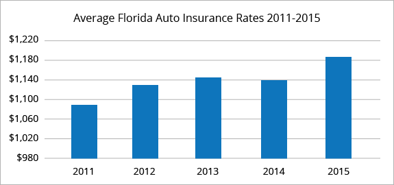 Here S What Industry Insiders Say About How Much Is Car Insurance