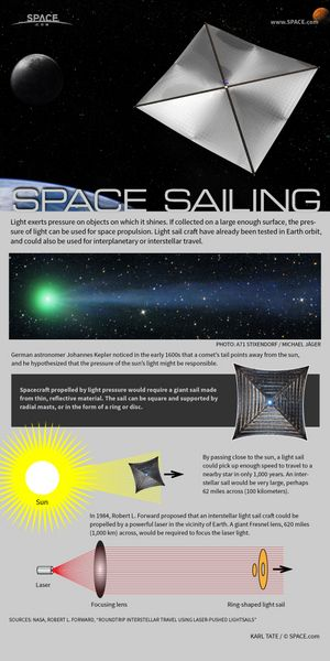Surfin' on Sunlight! Privately Funded Solar Sail to Launch by 2016 By Elizabeth Howell, Space.com Contributor   |   July 11, 2014