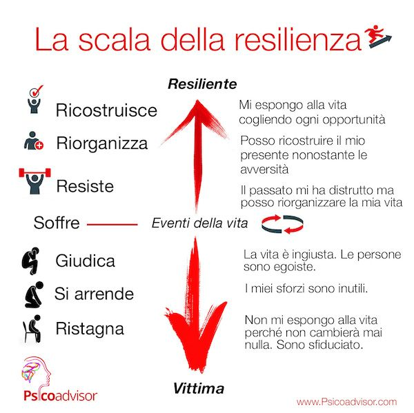 Perchè le persone resilienti sono più felici? Gli aspetti della resilienza – P…