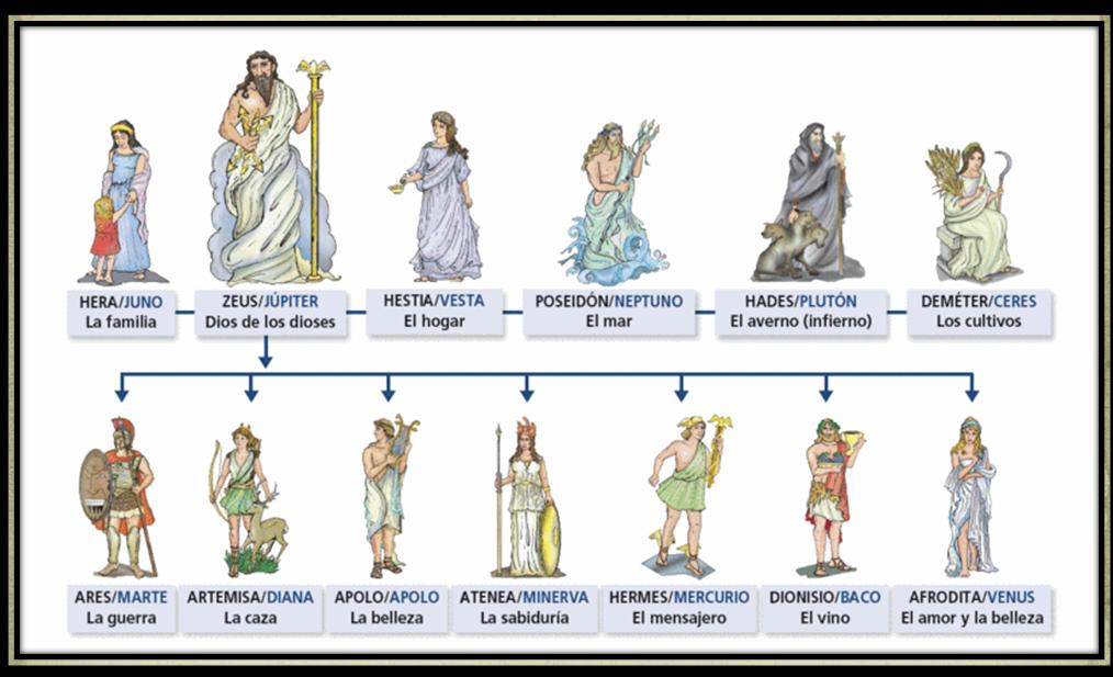 Los Romanos Adoptaron Los Dioses De La Mitología Griega Construyendo Templos Y Celebrando Festivales En Su Hono Dioses Romanos Grecia Antigua Dioses De Grecia