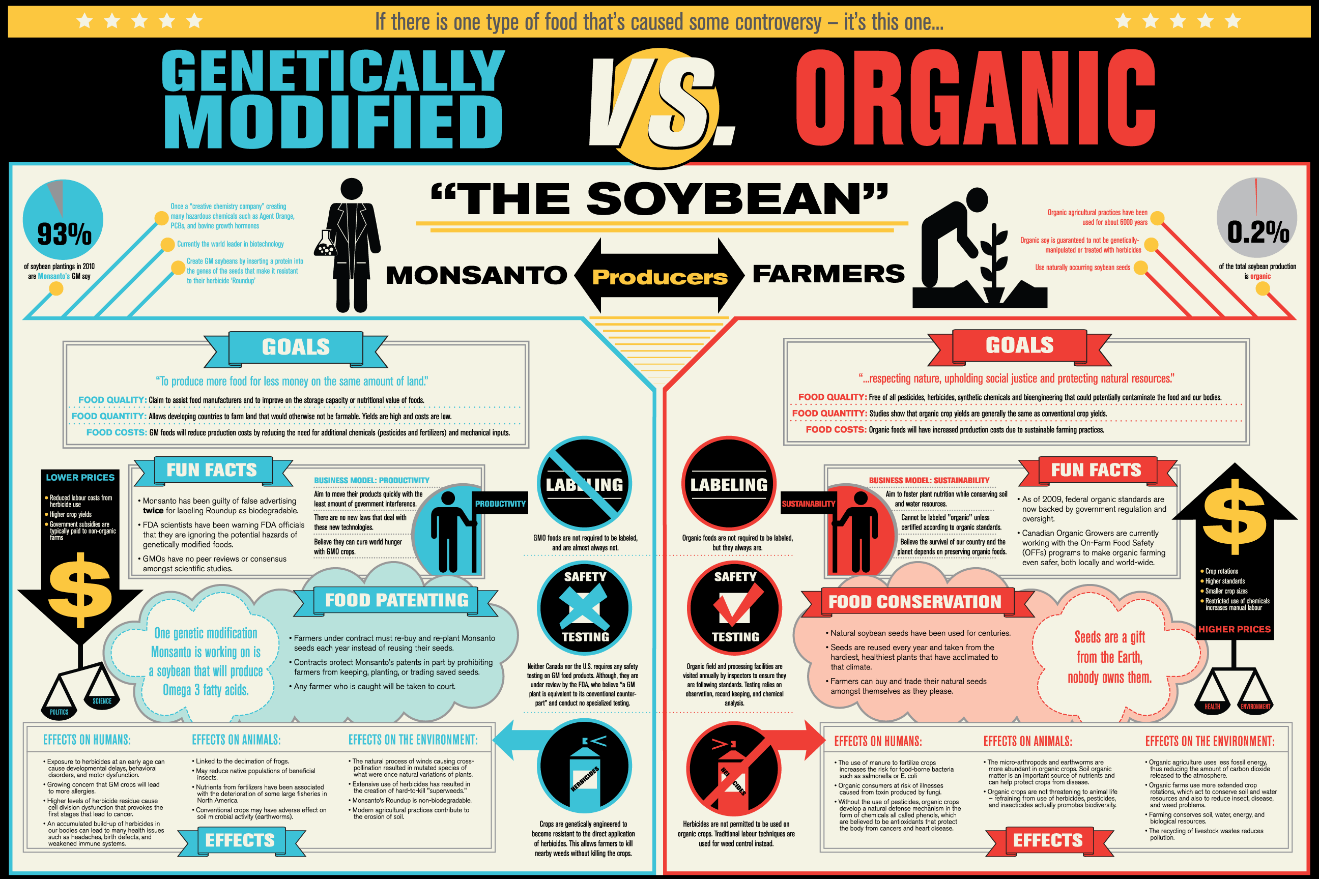 Genetically Modified Food Explained Organic Recipes Genetically Modified Food Infographic