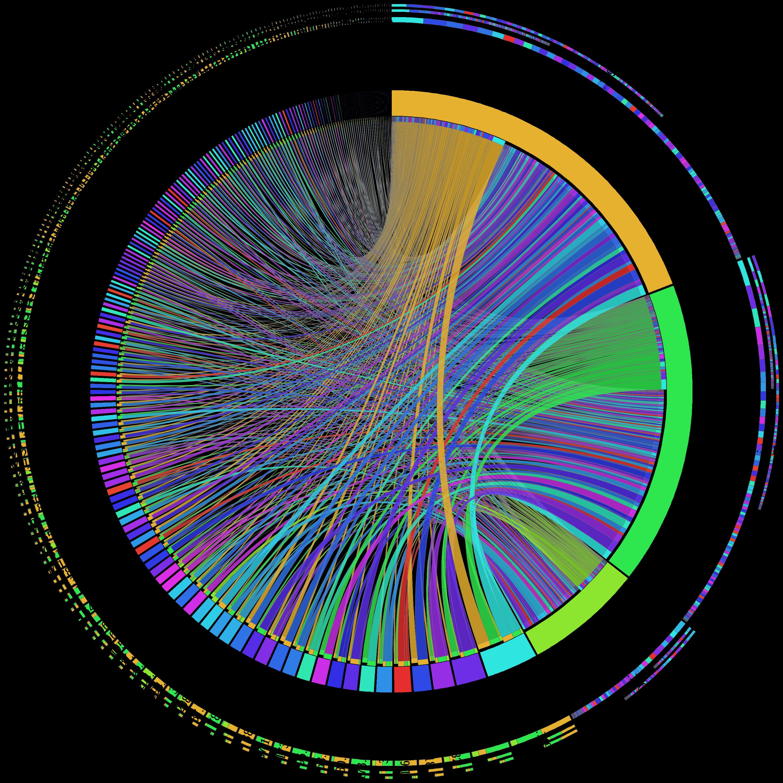 Imagestbot circosg genomic brand pinterest chord diagram with circos ip link documentation pooptronica
