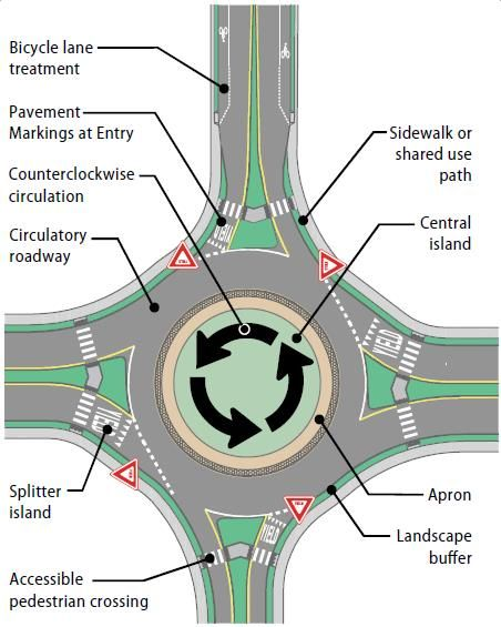 Intersection Safety Safety Federal Highway Administration Streetscape Design Urban Design Graphics Civil Engineering Design