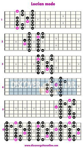 locrian mode 5 patterns discover guitar online learn to play guitar guitar scales in 2019. Black Bedroom Furniture Sets. Home Design Ideas