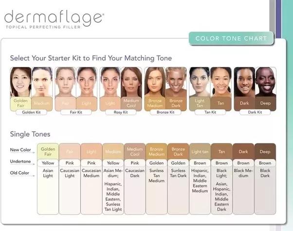 Image Result For Skin Chart Skin Tone Chart Olive Skin Tone Skin Types Chart