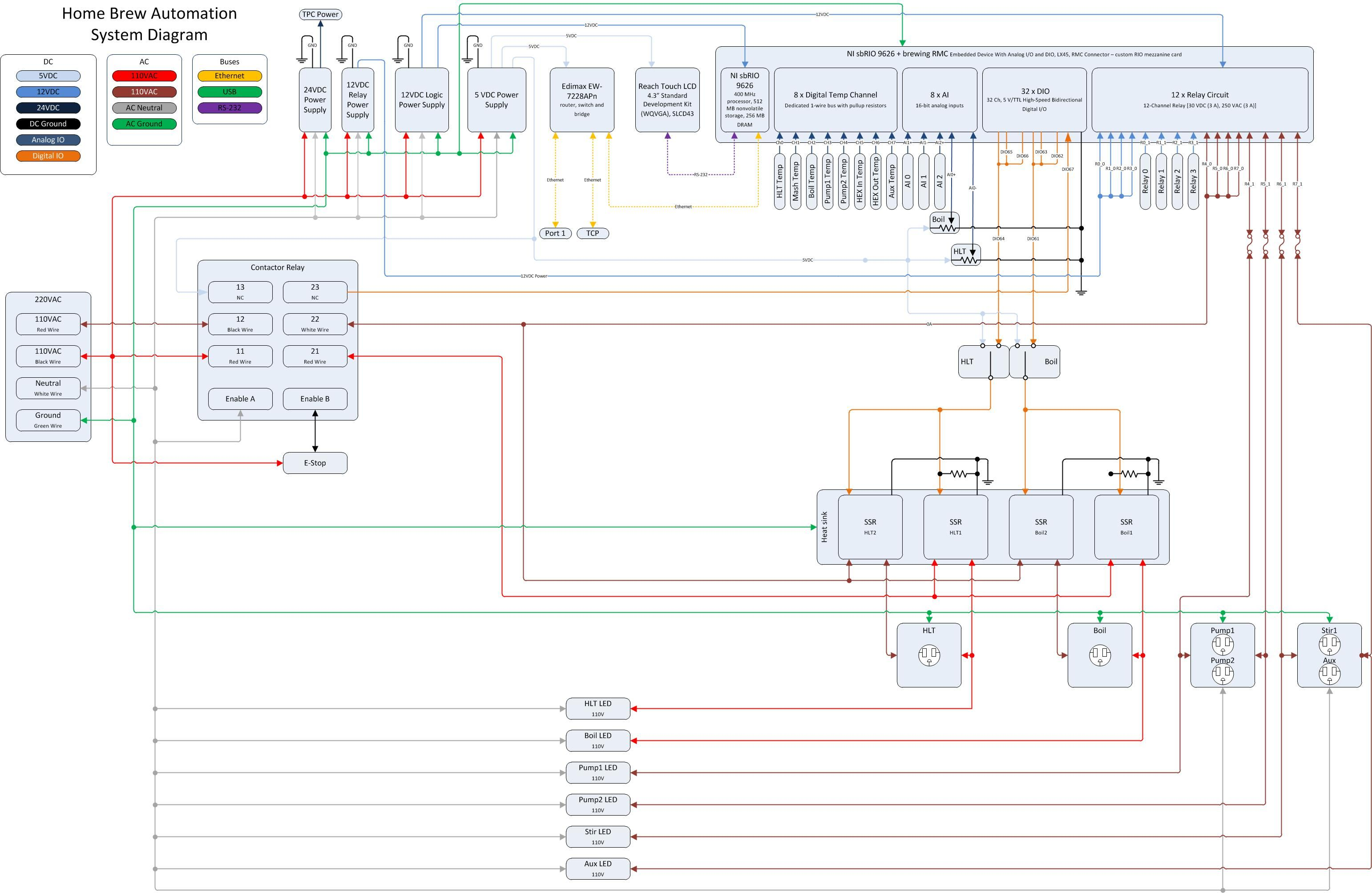 Home Brew Automation Parts And System Diagram New Brewery Jpg