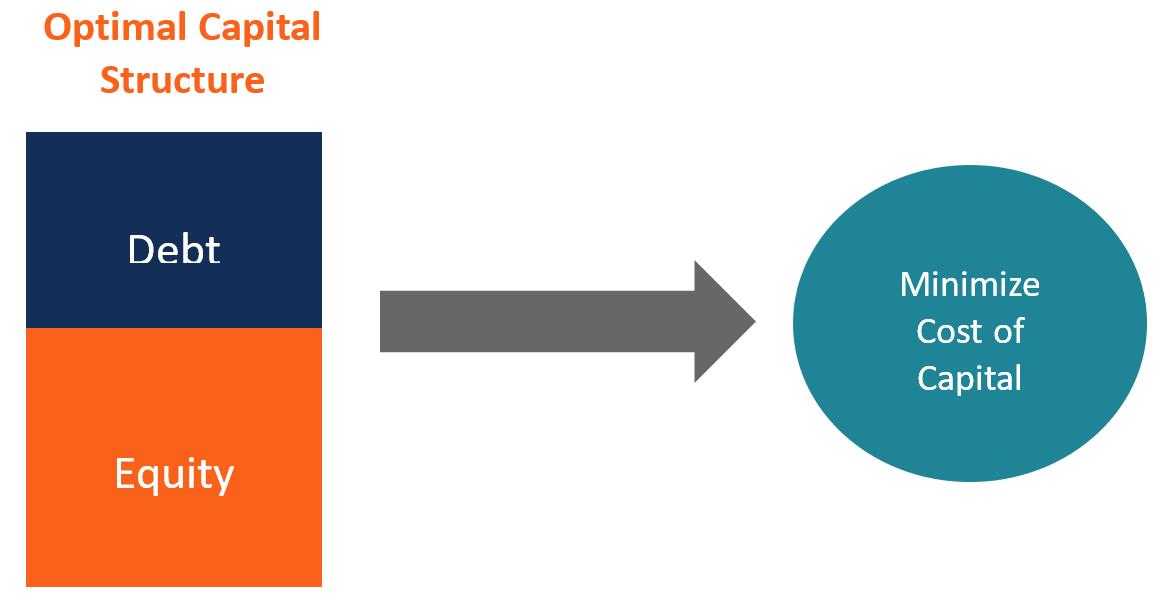 Optimal Capital Structure Cost Of Capital Capitals Cost
