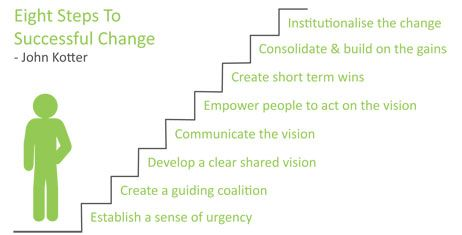 how to change steps for.wuoxun