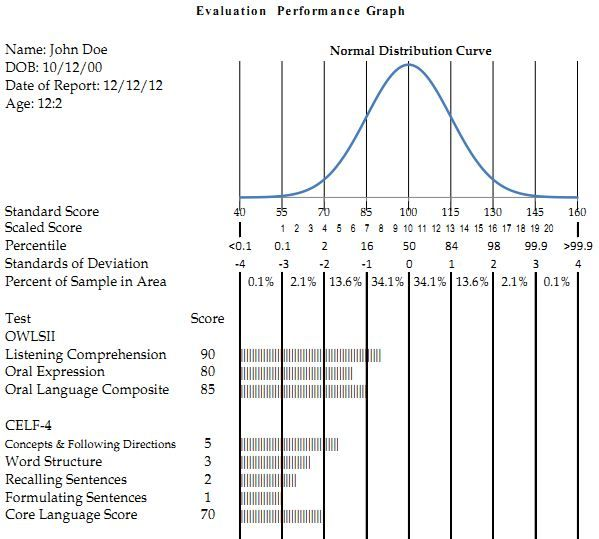 Evaluation Performance Graph In Excel  Scores Scale And Parents