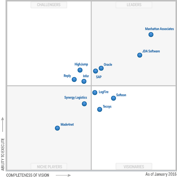 Figure 1 Magic Quadrant for Warehouse Management Systems | Business