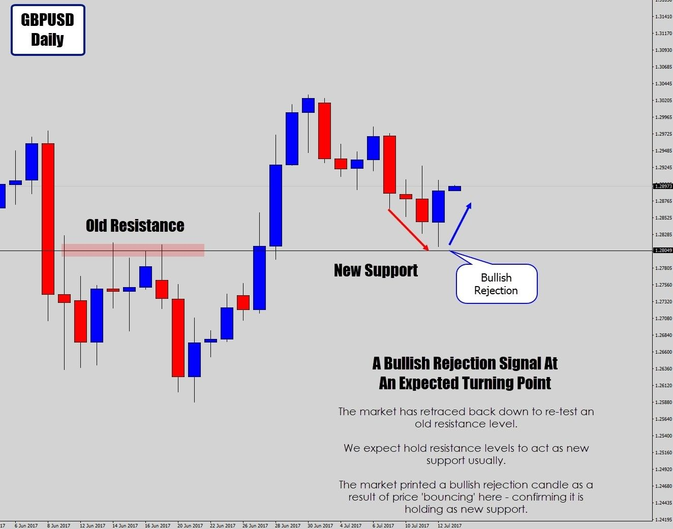 How to Trade Forex on News