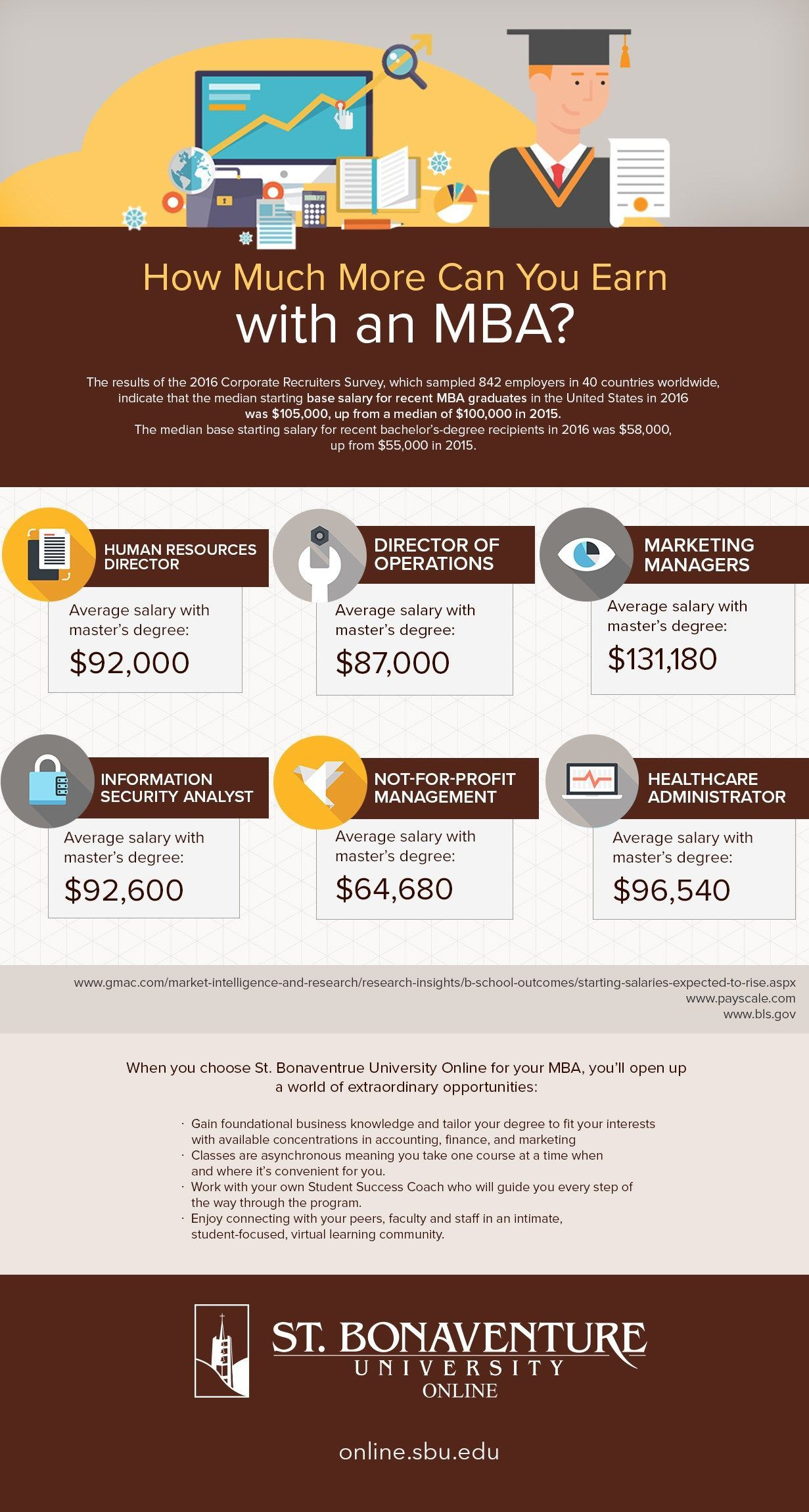 Infographic mba salaries in 2020 mba salary masters in
