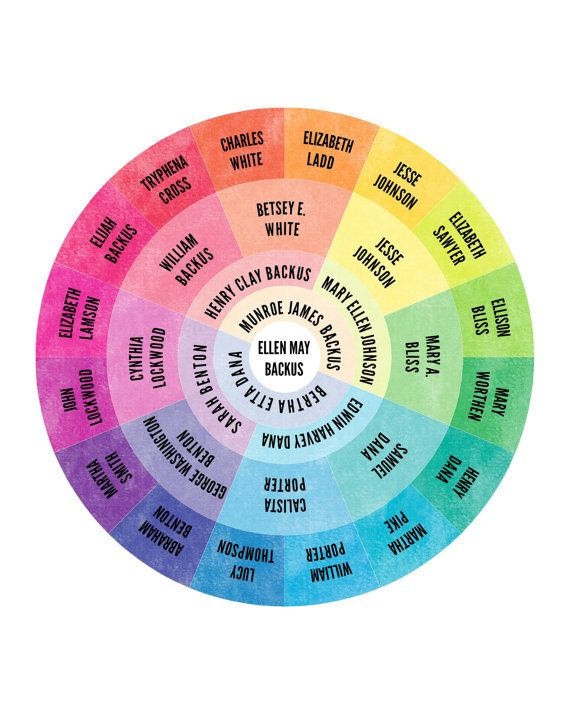 Such a neat idea! Color Wheel Family Tree Digital File by