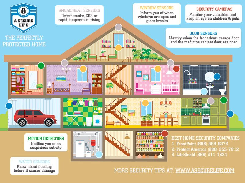 A Cost Comparison Of The Top 5 Home Security Systems Diy Home Security Home Security Tips Home Security