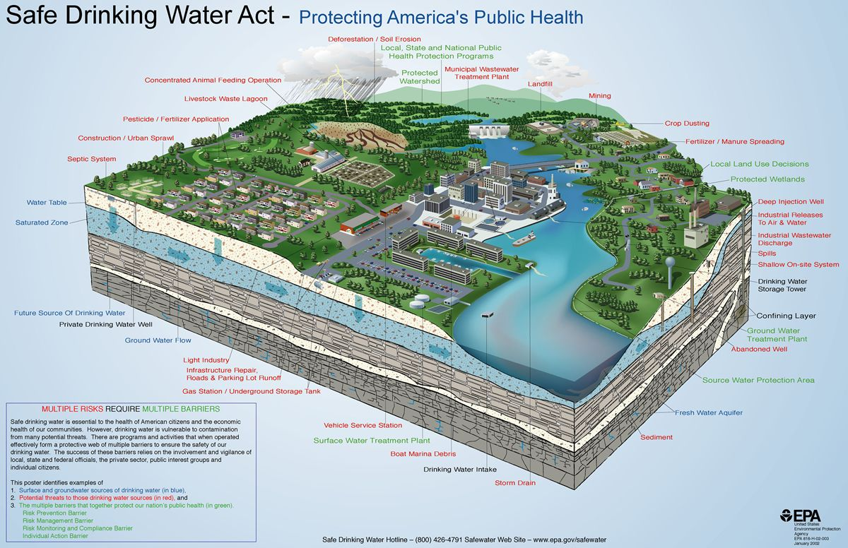 Safe Drinking Water Act Poster Protecting Americas Public - Sodium fluoride drinking water mapping in the us