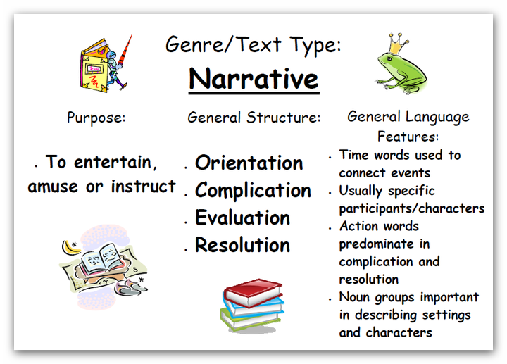 Narrative structure | Kids stuff | Narrative writing ...