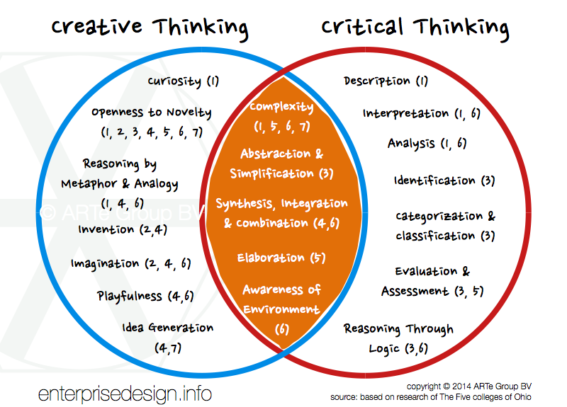 creative thinking vs critical thinking google search clddt  creative thinking vs critical thinking google search