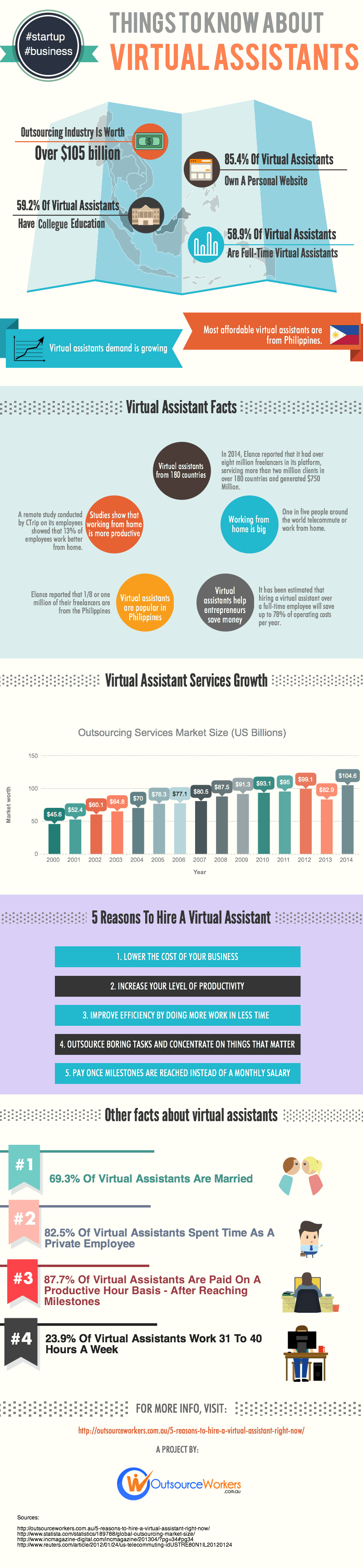 how to grow your business with virtual assistants infographic - Real Virtual Assistant Jobs