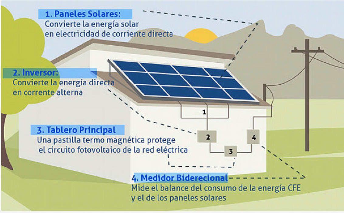 Diagrama De Panel Solar Centros De Exhibiciones De Estilo Por Grupo Mcb Homify Paneles Solares Celdas Solares Energia Solar