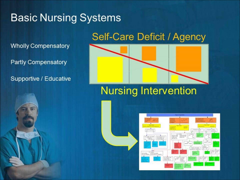 NUR391 Nursing Theorist Dorothea Orem Nurse, Self care, Self