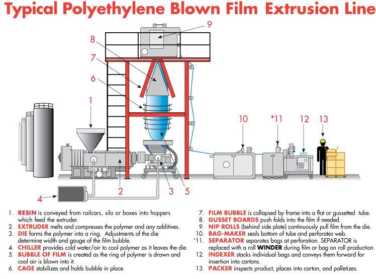 Polyethylene Process Google Search Mgix Commodity