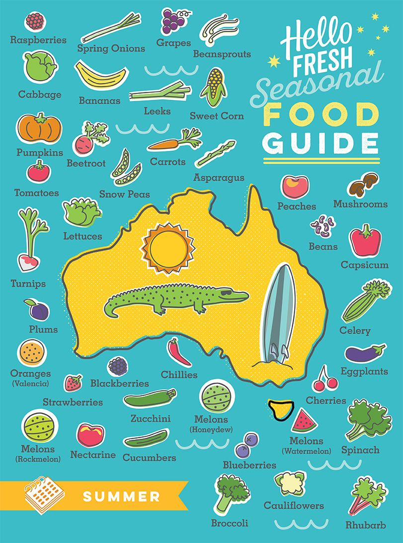 Know when fruits & vegetables are in season in Australia