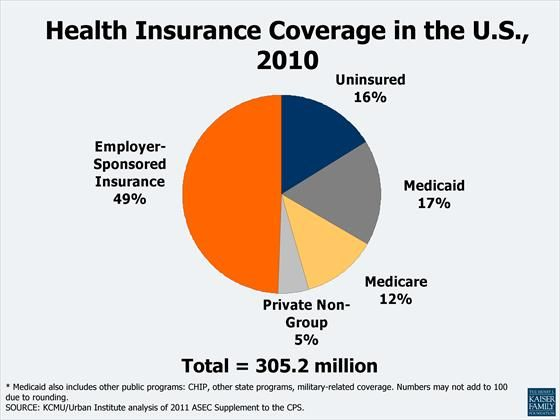 Pin On Health Insurance Info