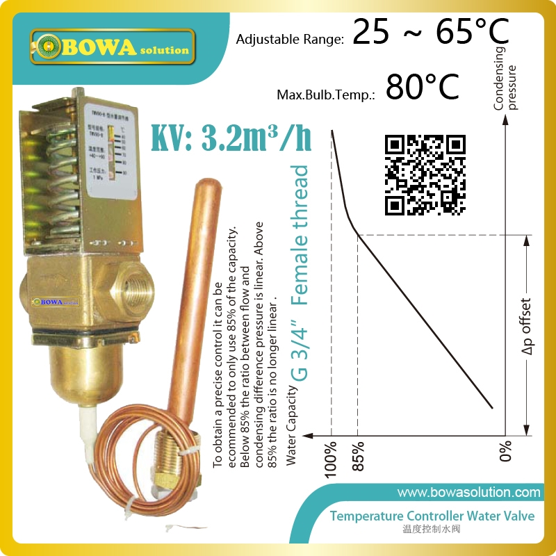 (83.60) Know more Thermo. operated water valves can be